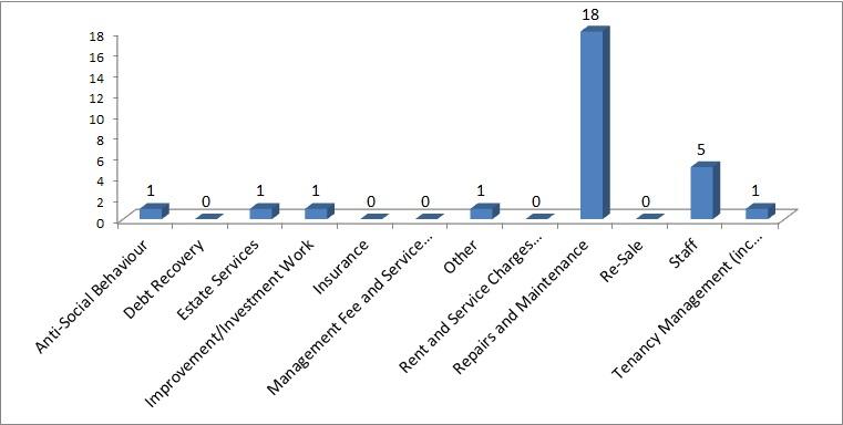Chart of Complaint Types Qtr4